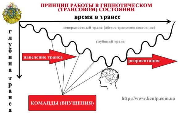 Принцип работы в гипнотическом состоянии