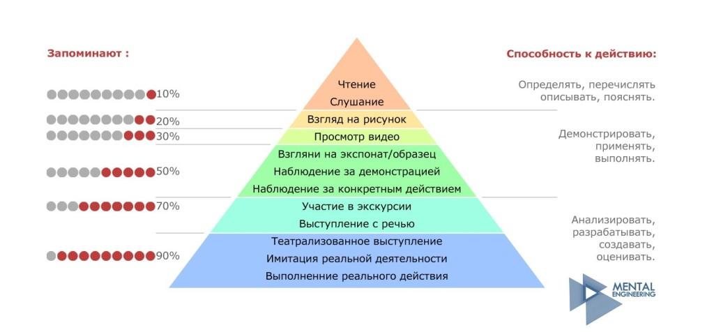 Схема запоминания информации