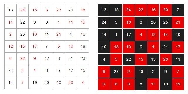 Таблица Горбова-Шульте
