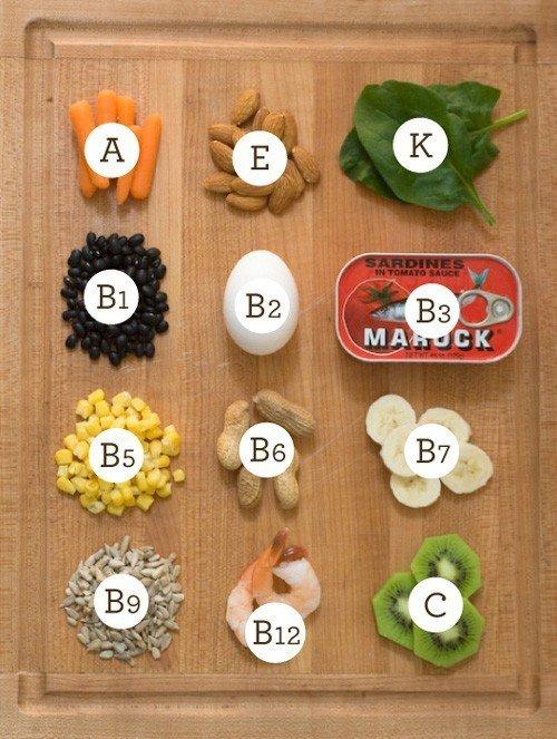 Витамины, содержащиеся в продуктах