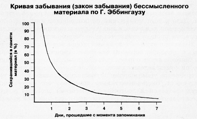 График закона забывания по Эббингаузу