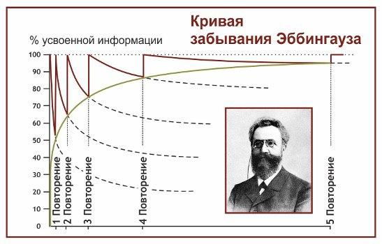 Диаграмма Эббингауза