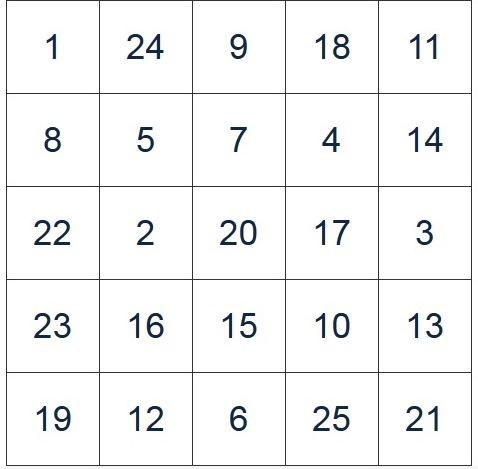 Таблица Шульте №1