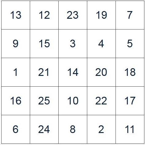 Таблица Шульте №3