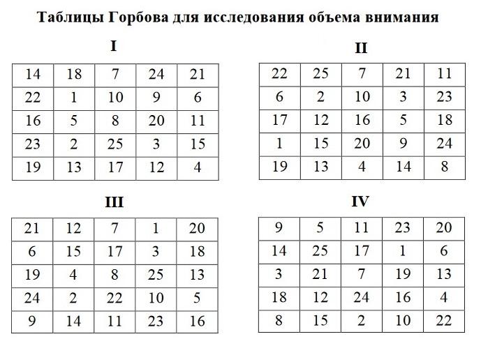 Таблицы Горбова для оценка объема памяти
