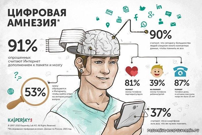 "Исследование ""Цифровая амнезия"""
